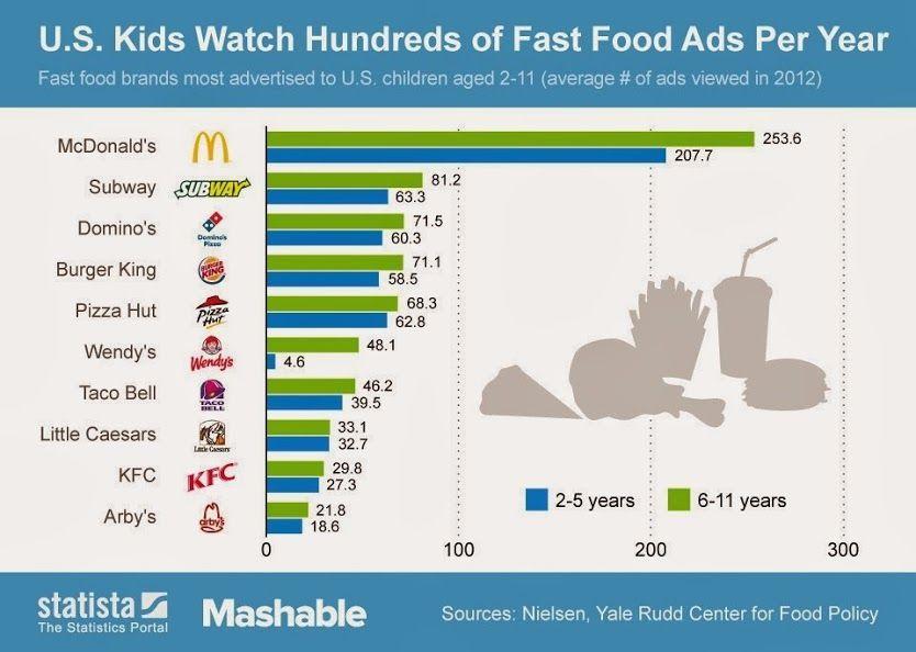 El poder de la publicidad