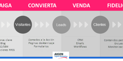 Inbound Marketing para autónomos